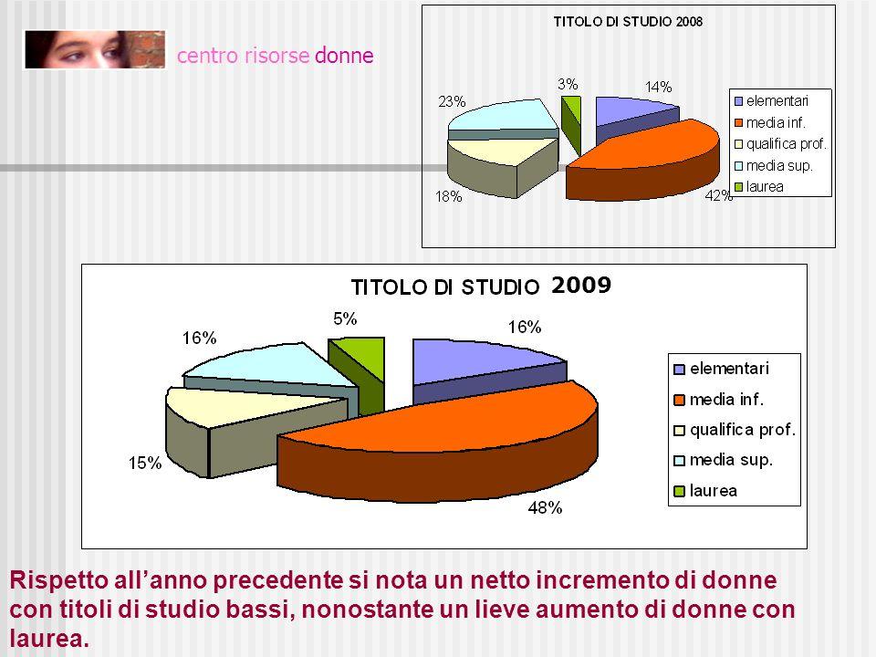 TITOLI DI STUDIO centro risorse donne. 2009.