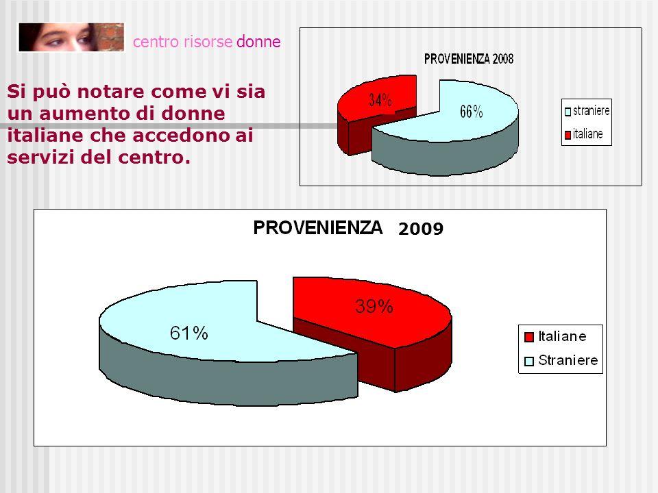 PROVENIENZA centro risorse donne. Si può notare come vi sia un aumento di donne italiane che accedono ai servizi del centro.