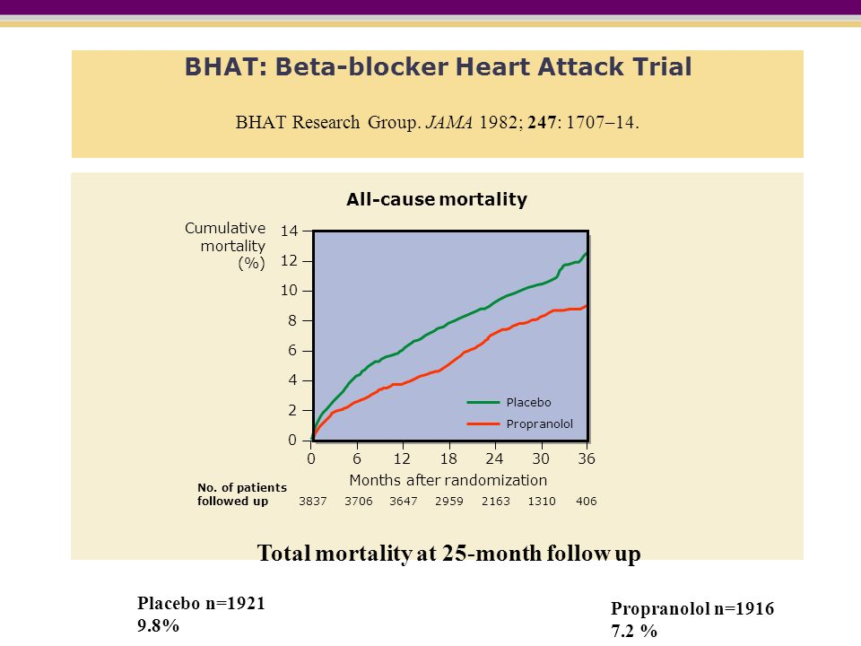 Total mortality at 25-month follow up