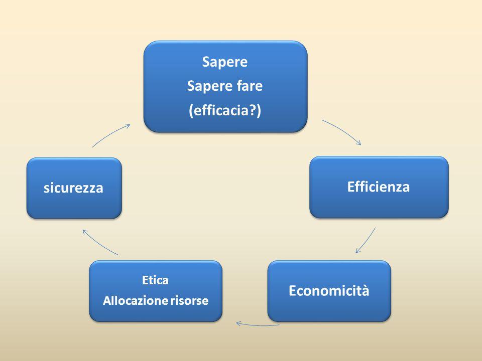 Sapere Sapere fare (efficacia ) Efficienza Economicità sicurezza