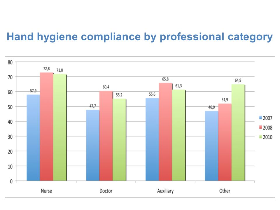 Hand hygiene compliance by professional category