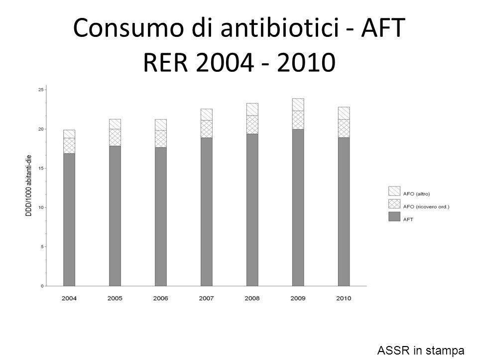 Consumo di antibiotici - AFT RER 2004 - 2010