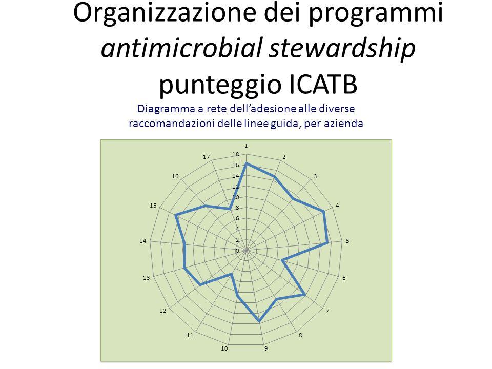 Organizzazione dei programmi antimicrobial stewardship punteggio ICATB