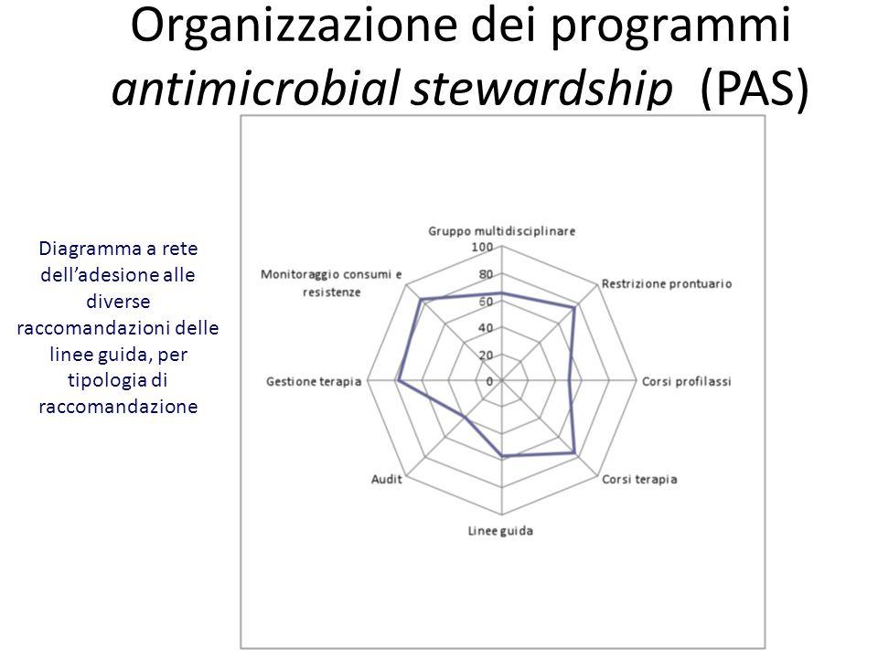 Organizzazione dei programmi antimicrobial stewardship (PAS)