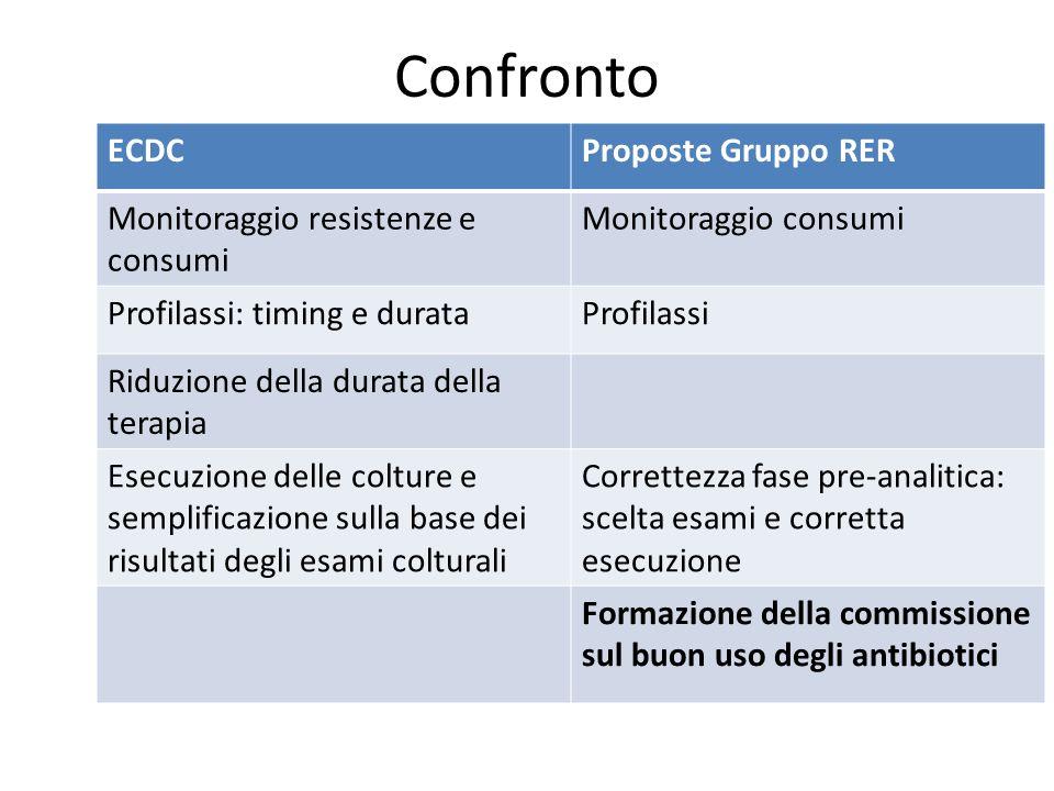Confronto ECDC Proposte Gruppo RER Monitoraggio resistenze e consumi