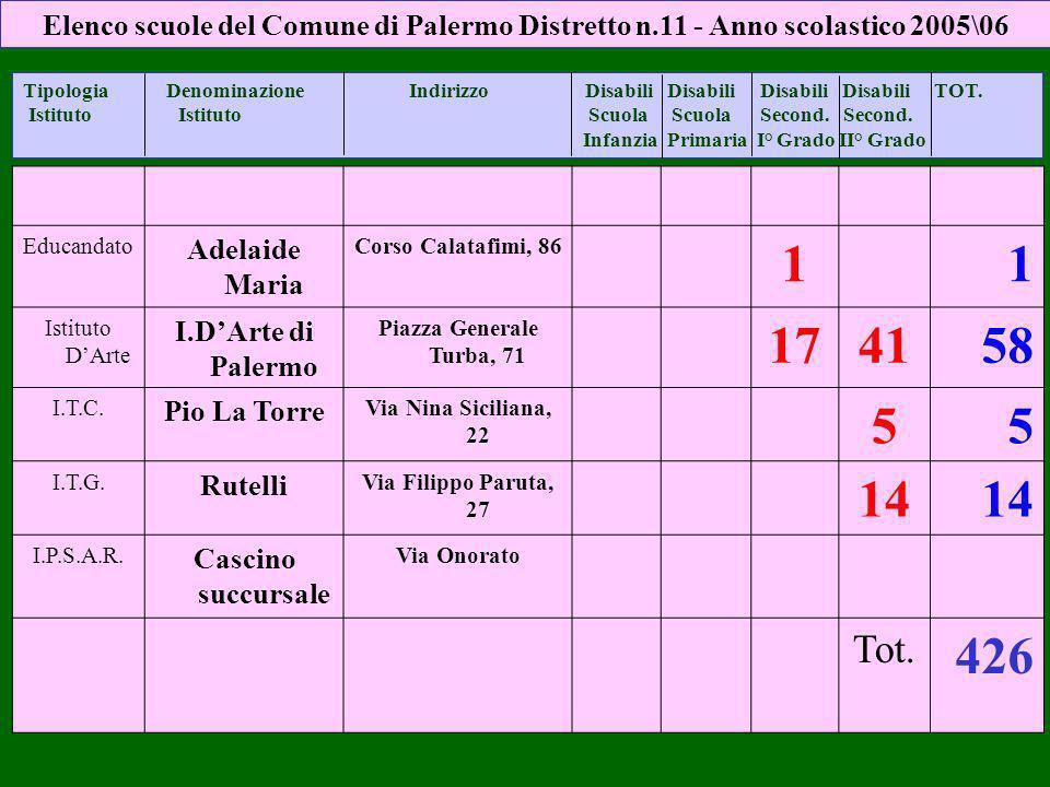Elenco scuole del Comune di Palermo Distretto n