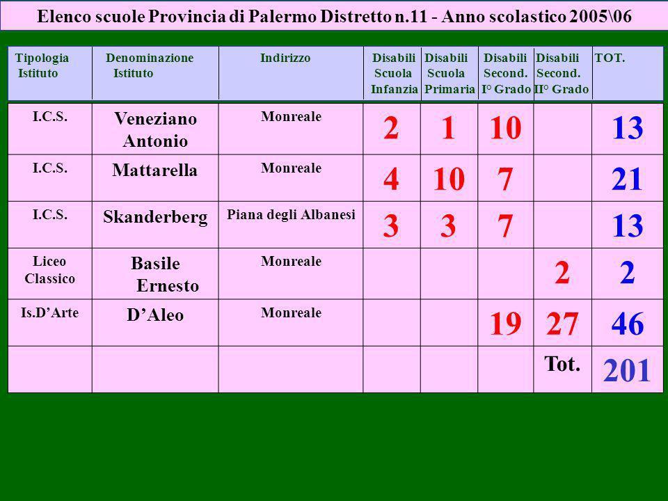 Elenco scuole Provincia di Palermo Distretto n