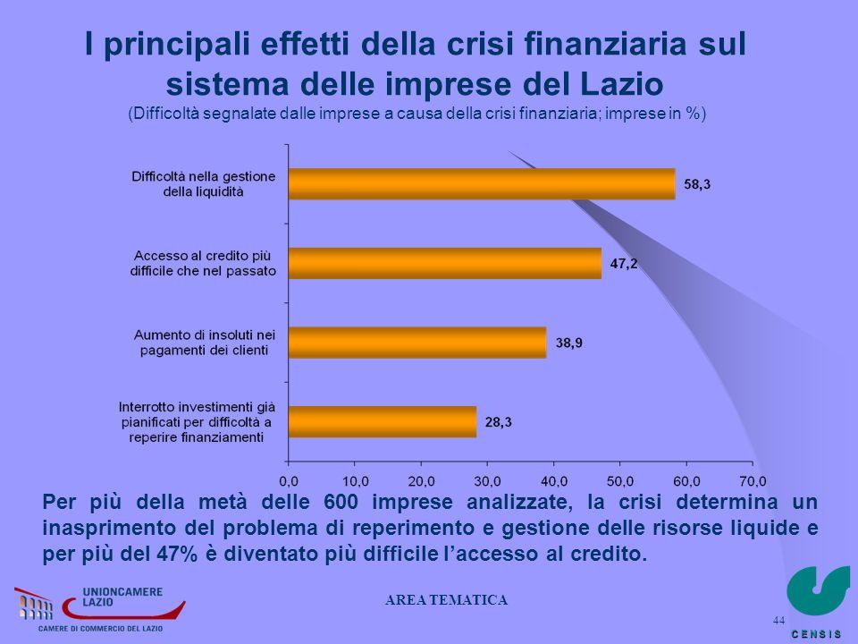 I principali effetti della crisi finanziaria sul sistema delle imprese del Lazio (Difficoltà segnalate dalle imprese a causa della crisi finanziaria; imprese in %)