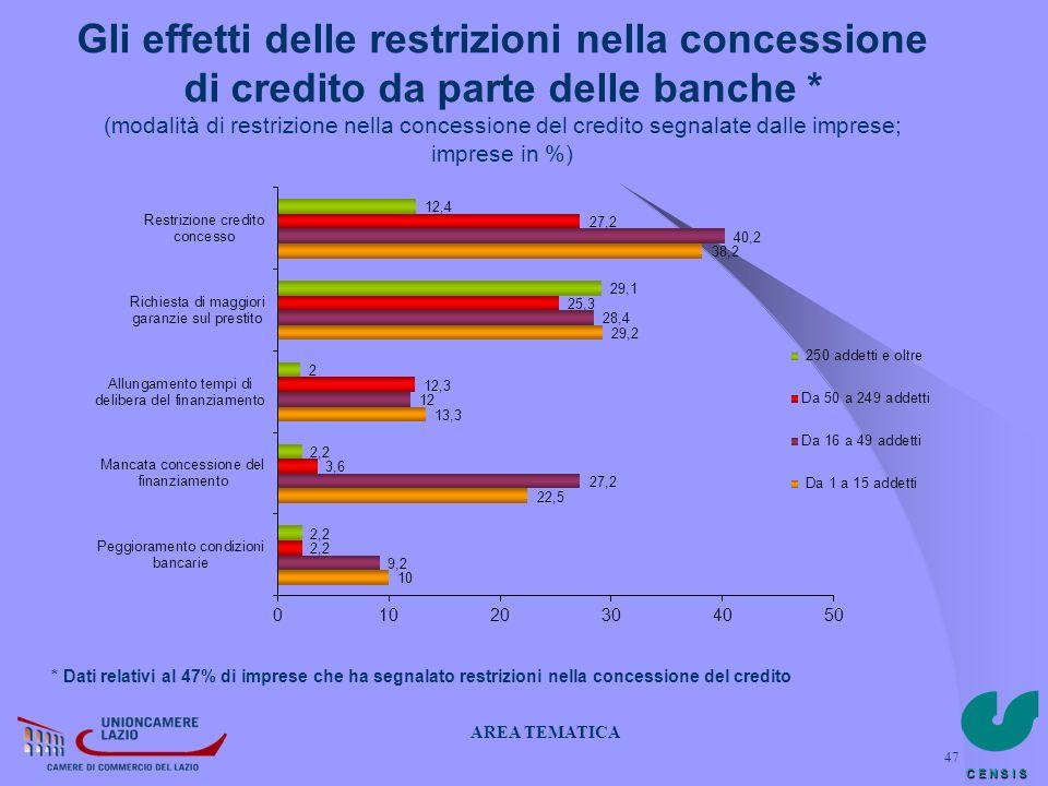 Gli effetti delle restrizioni nella concessione di credito da parte delle banche * (modalità di restrizione nella concessione del credito segnalate dalle imprese; imprese in %)