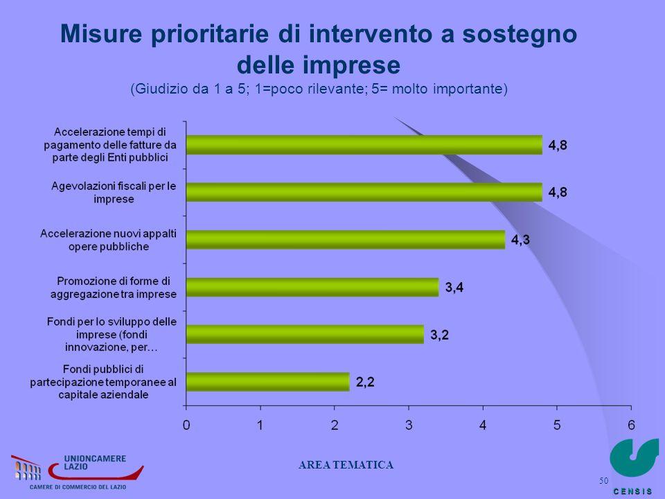 Misure prioritarie di intervento a sostegno delle imprese (Giudizio da 1 a 5; 1=poco rilevante; 5= molto importante)