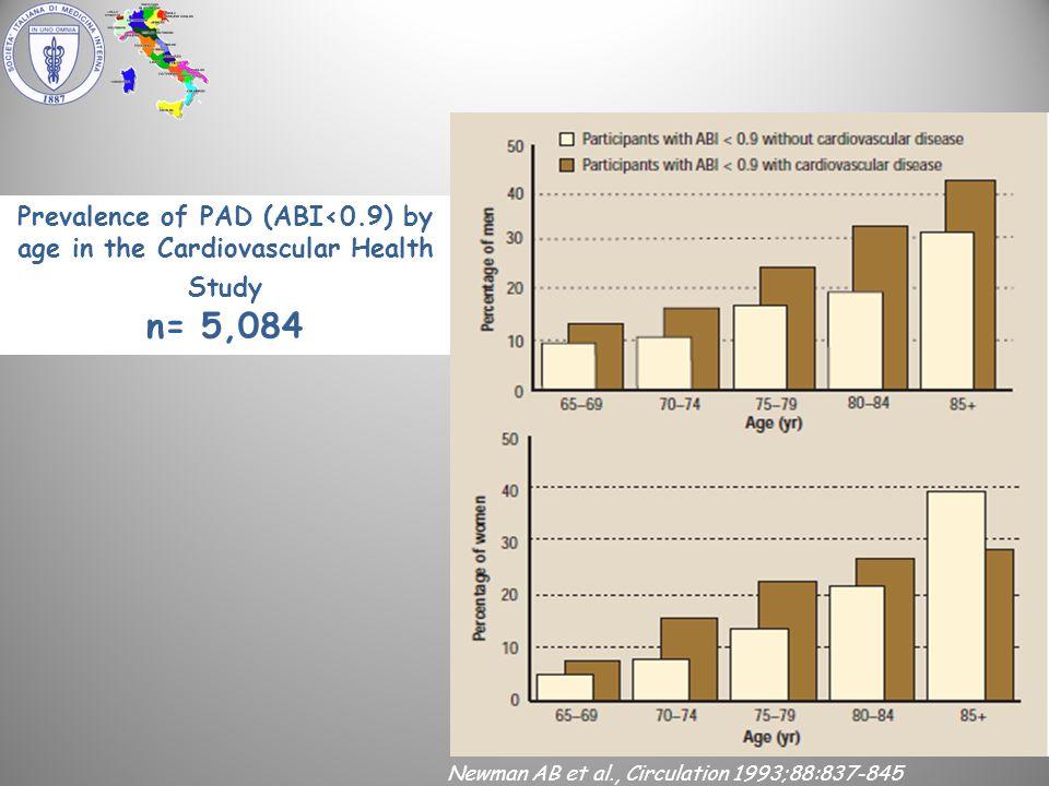 Prevalence of PAD (ABI<0