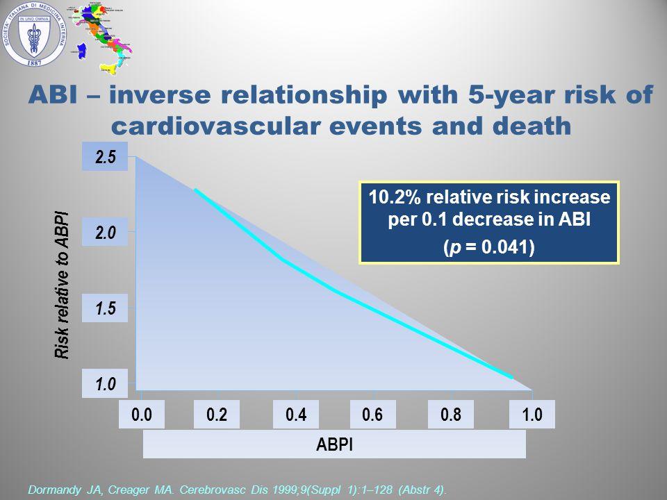 10.2% relative risk increase per 0.1 decrease in ABI