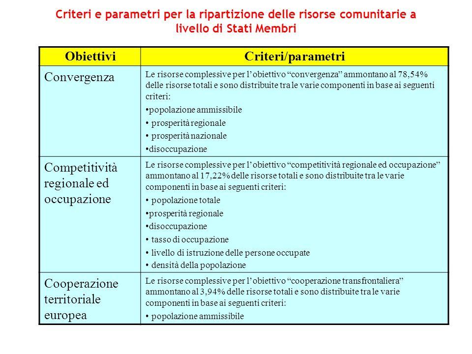 Obiettivi Criteri/parametri