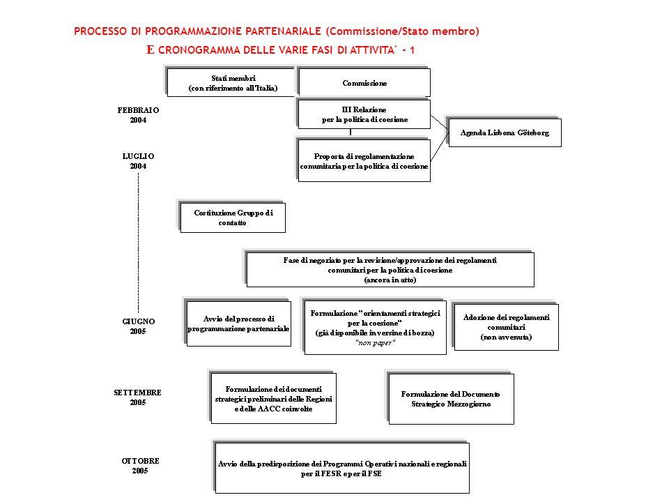 E CRONOGRAMMA DELLE VARIE FASI DI ATTIVITA - 1