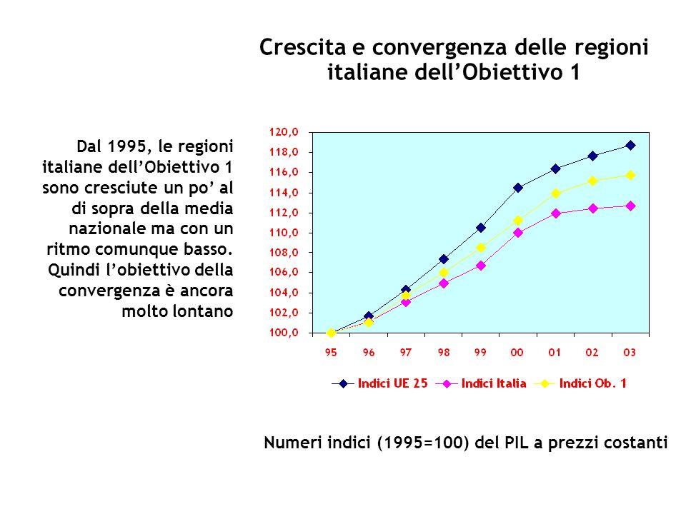 Crescita e convergenza delle regioni italiane dell'Obiettivo 1