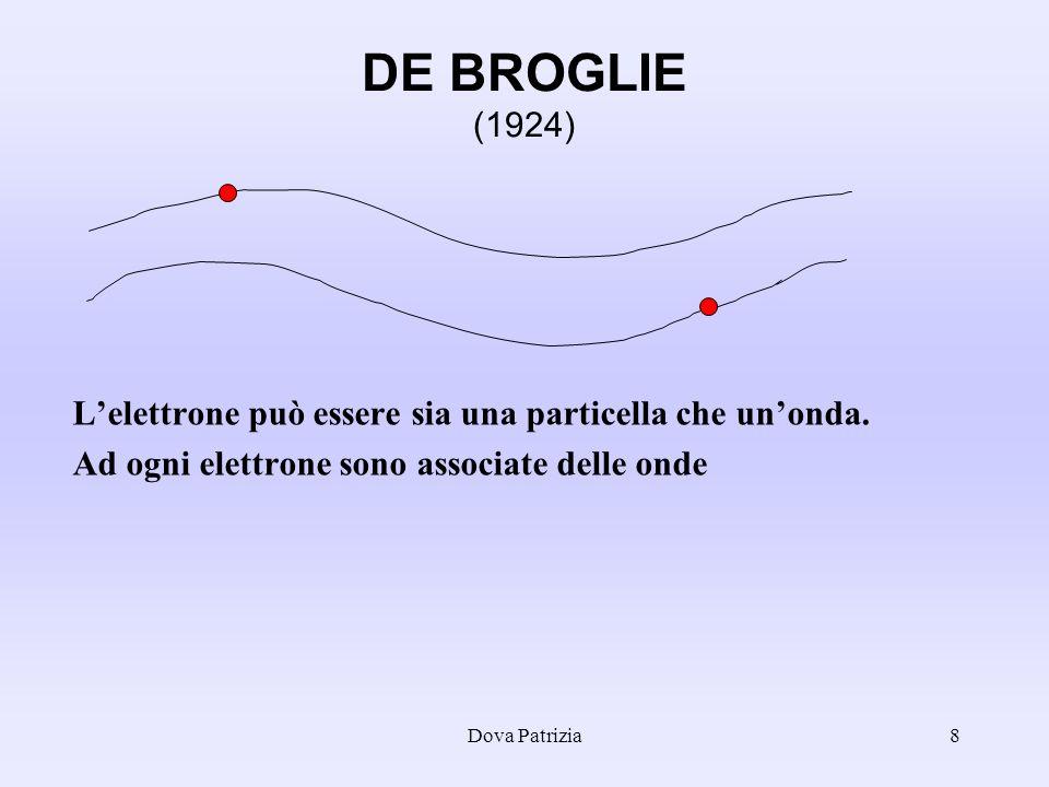 DE BROGLIE (1924) L'elettrone può essere sia una particella che un'onda. Ad ogni elettrone sono associate delle onde.