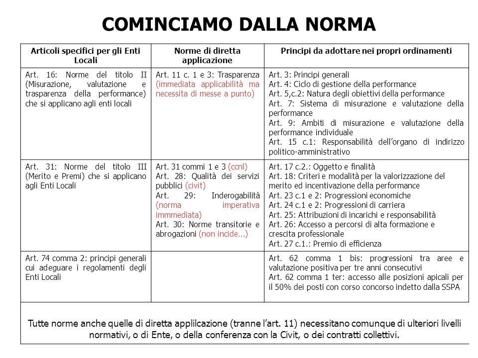 COMINCIAMO DALLA NORMA