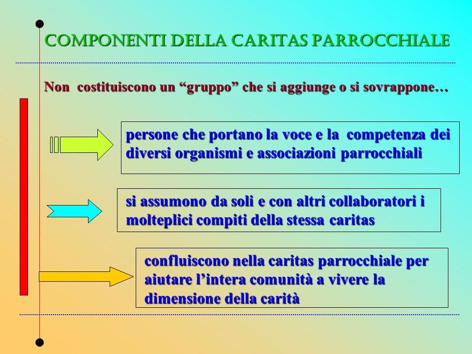 COMPONENTI DELLA CARITAS PARROCCHIALE
