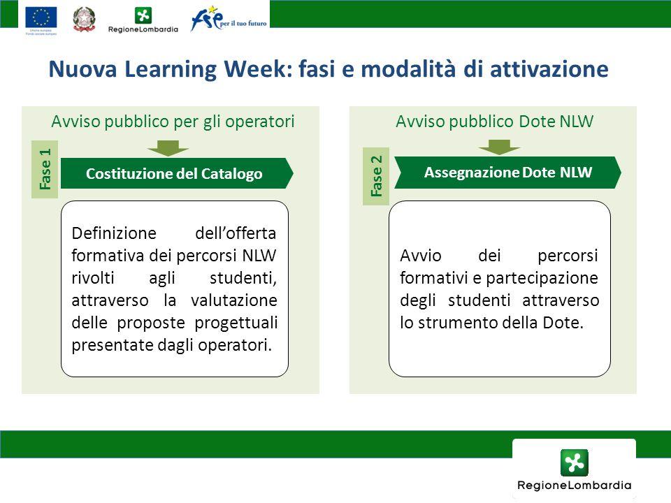 Nuova Learning Week: fasi e modalità di attivazione