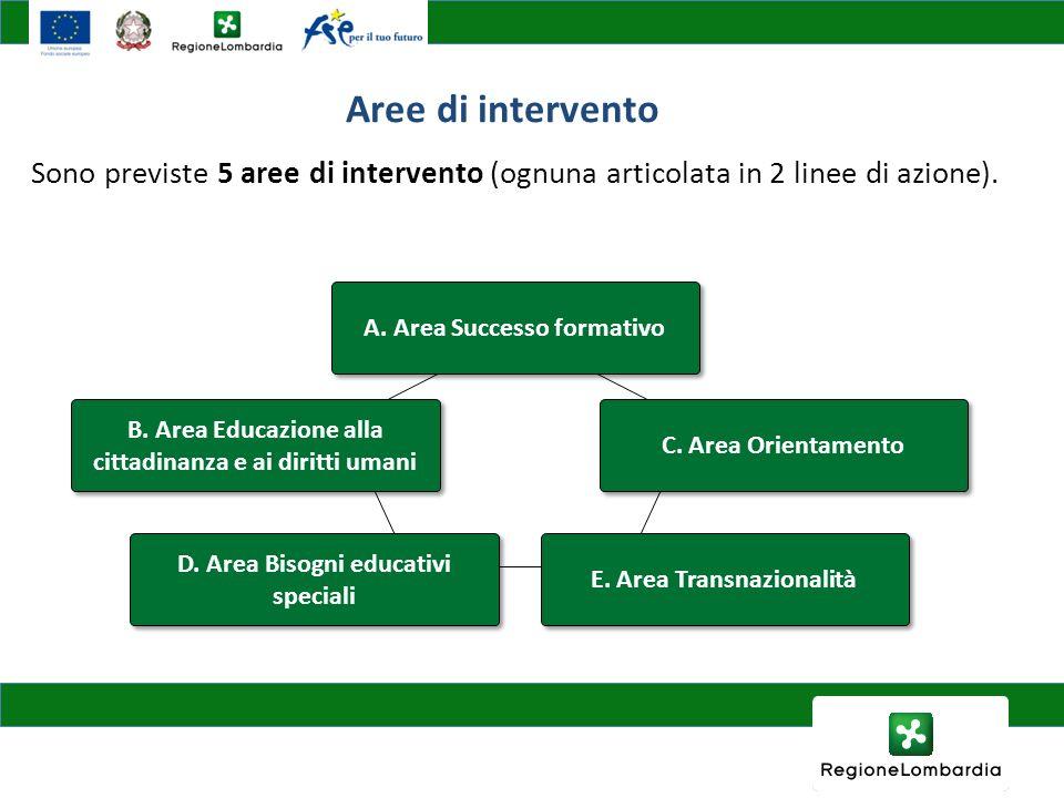 Aree di intervento Sono previste 5 aree di intervento (ognuna articolata in 2 linee di azione). A. Area Successo formativo.