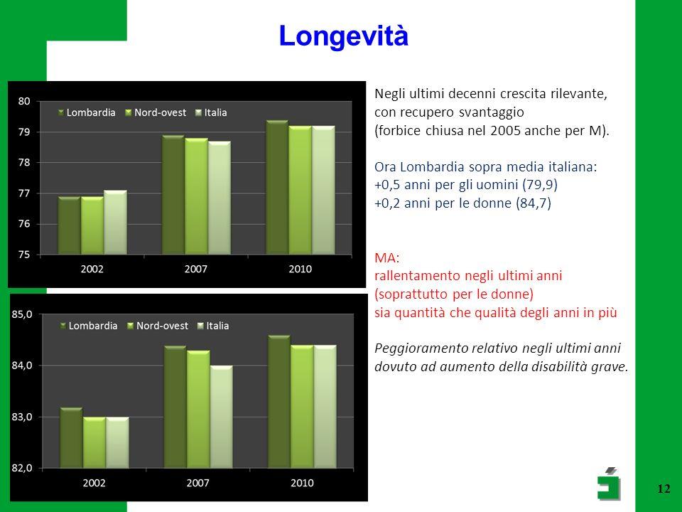 Longevità Negli ultimi decenni crescita rilevante,