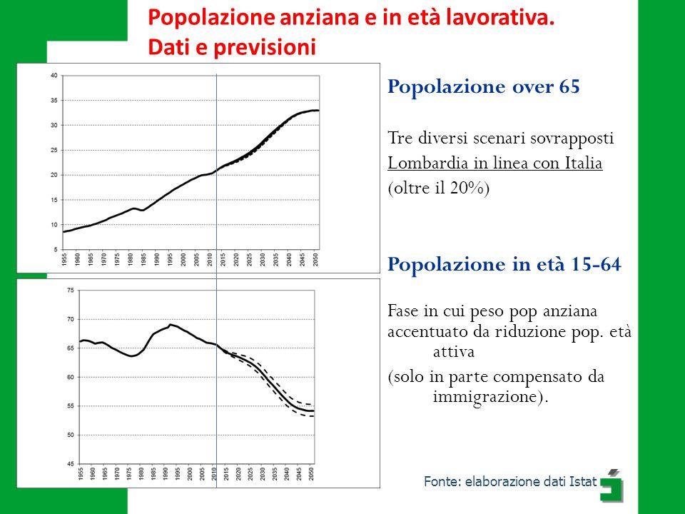 Fonte: elaborazione dati Istat