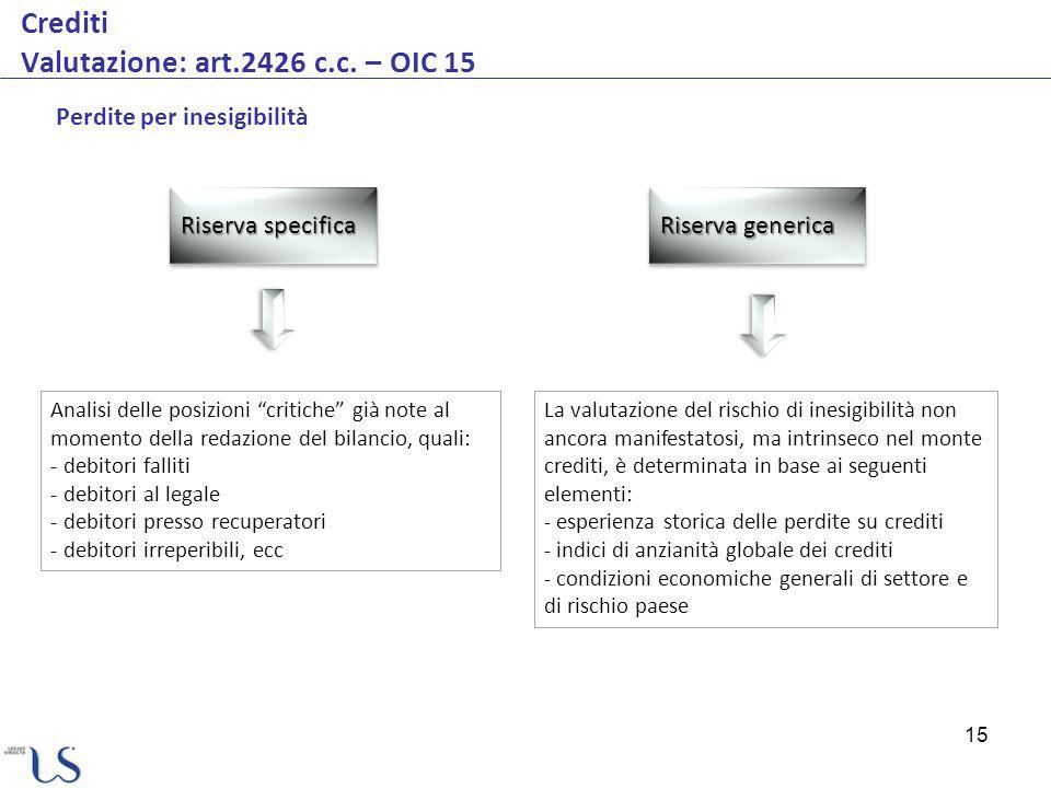 Crediti Valutazione: art.2426 c.c. – OIC 15