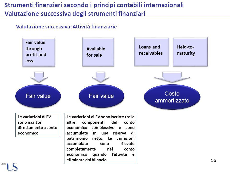 Strumenti finanziari secondo i principi contabili internazionali Valutazione successiva degli strumenti finanziari