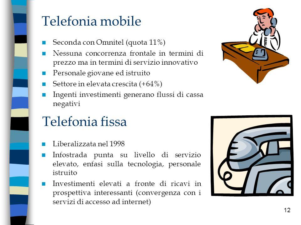 Telefonia mobile Telefonia fissa Seconda con Omnitel (quota 11%)