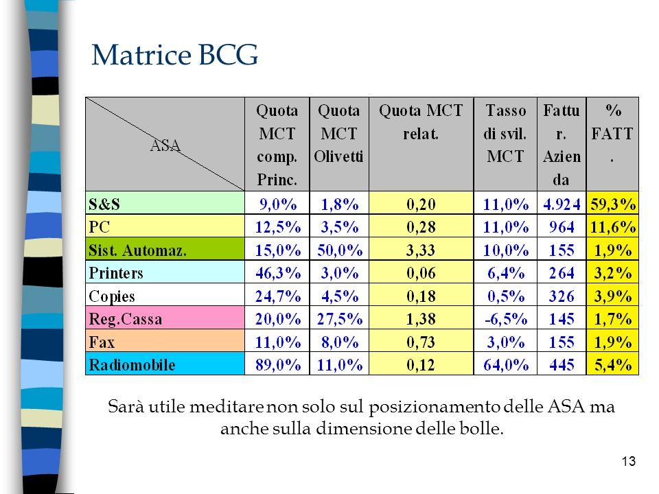 Matrice BCG Sarà utile meditare non solo sul posizionamento delle ASA ma anche sulla dimensione delle bolle.