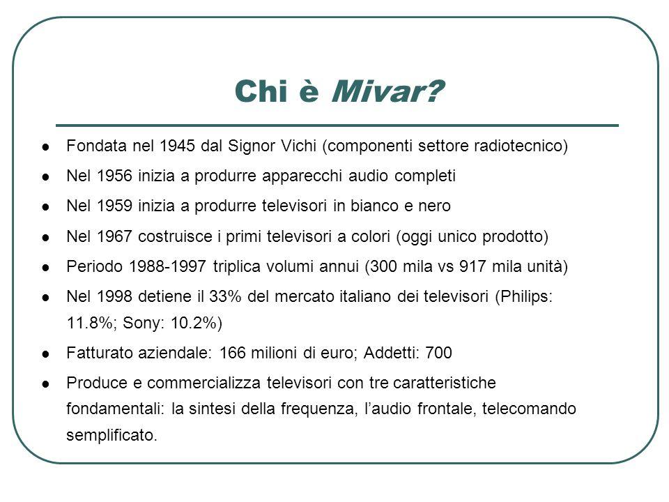 Chi è Mivar Fondata nel 1945 dal Signor Vichi (componenti settore radiotecnico) Nel 1956 inizia a produrre apparecchi audio completi.