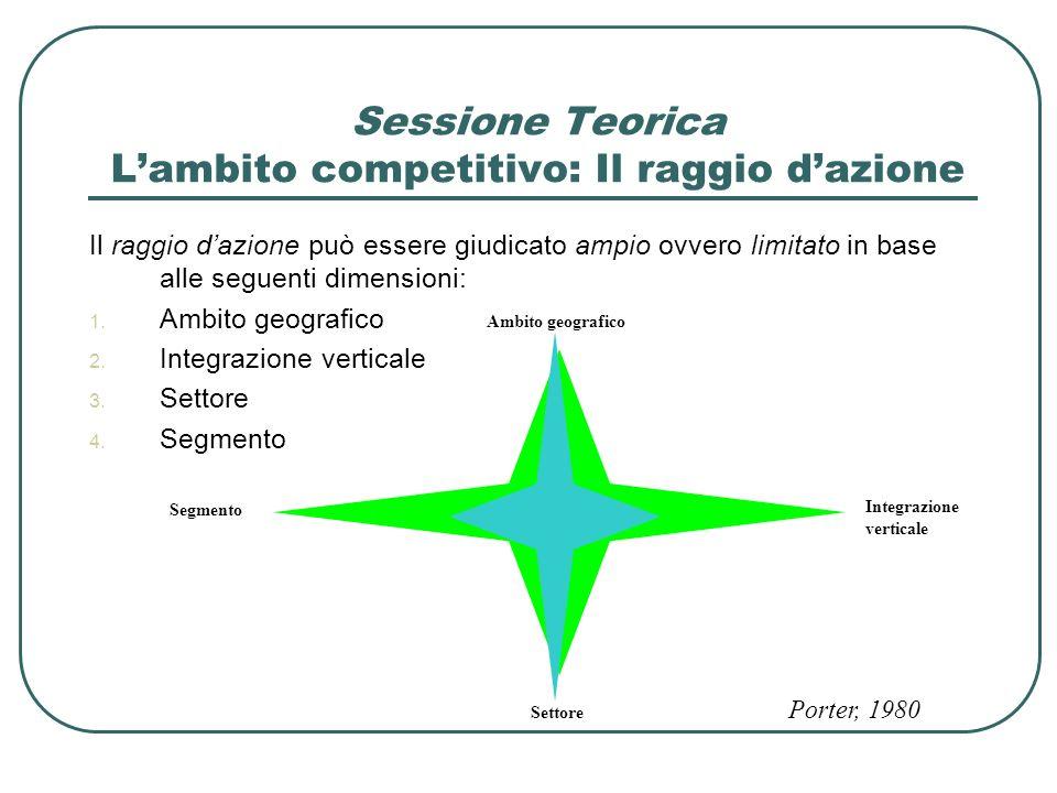 Sessione Teorica L'ambito competitivo: Il raggio d'azione