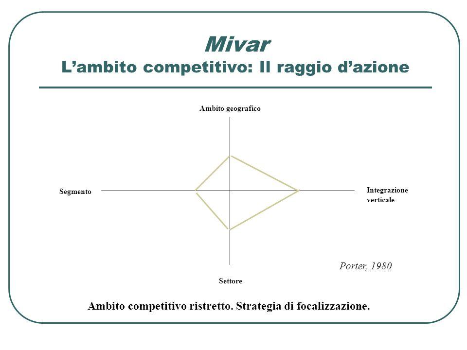 Mivar L'ambito competitivo: Il raggio d'azione