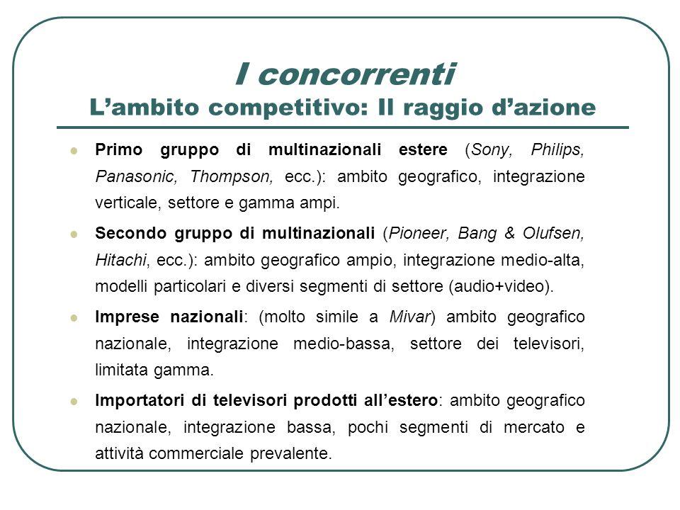 I concorrenti L'ambito competitivo: Il raggio d'azione