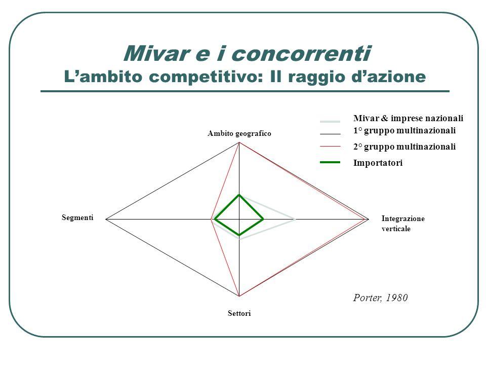 Mivar e i concorrenti L'ambito competitivo: Il raggio d'azione
