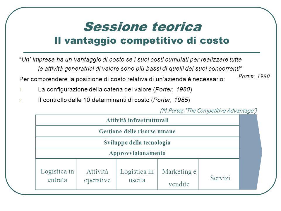 Sessione teorica Il vantaggio competitivo di costo