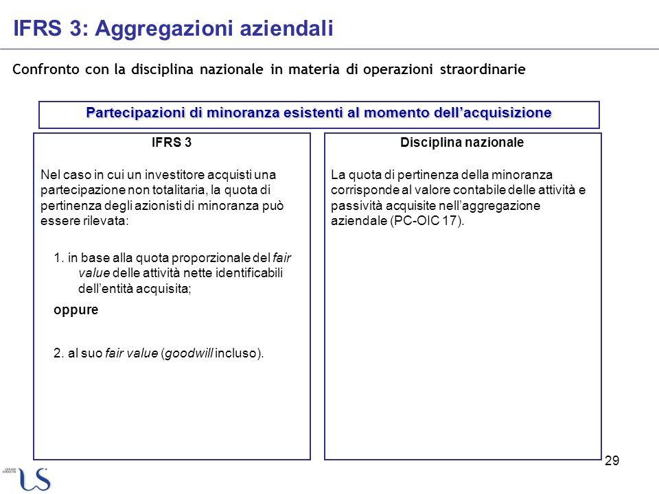 Partecipazioni di minoranza esistenti al momento dell'acquisizione
