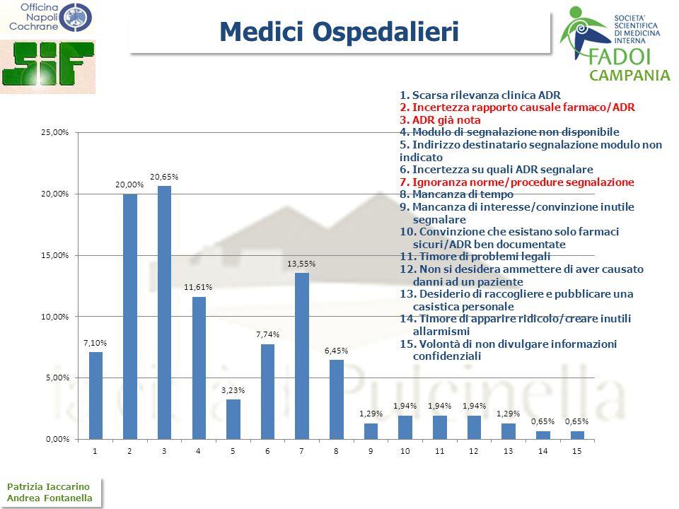 Medici Ospedalieri 1. Scarsa rilevanza clinica ADR