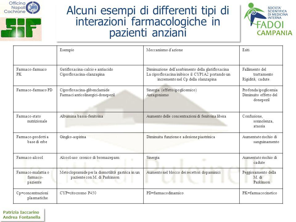Alcuni esempi di differenti tipi di interazioni farmacologiche in pazienti anziani