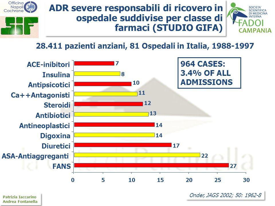 28.411 pazienti anziani, 81 Ospedali in Italia, 1988-1997