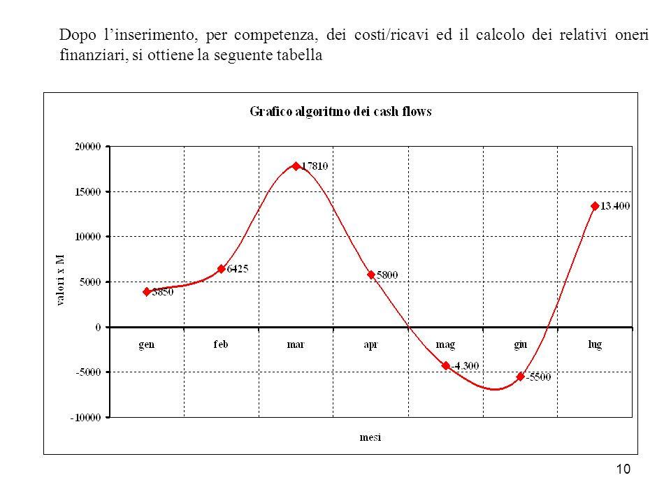 Dopo l'inserimento, per competenza, dei costi/ricavi ed il calcolo dei relativi oneri finanziari, si ottiene la seguente tabella