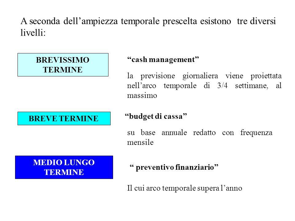 A seconda dell'ampiezza temporale prescelta esistono tre diversi livelli: