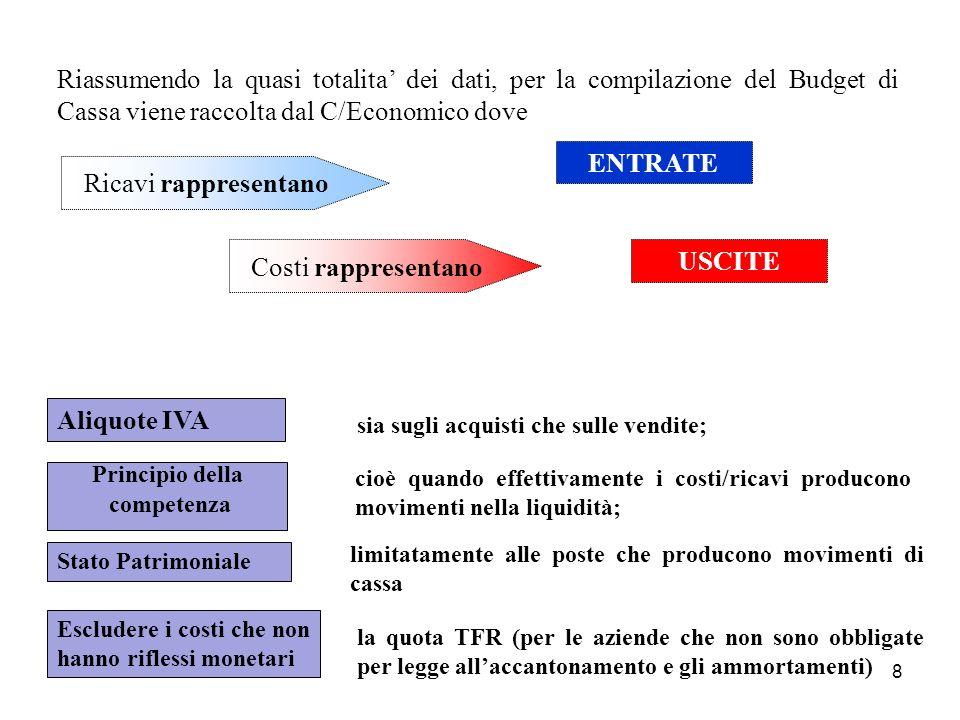 Riassumendo la quasi totalita' dei dati, per la compilazione del Budget di Cassa viene raccolta dal C/Economico dove