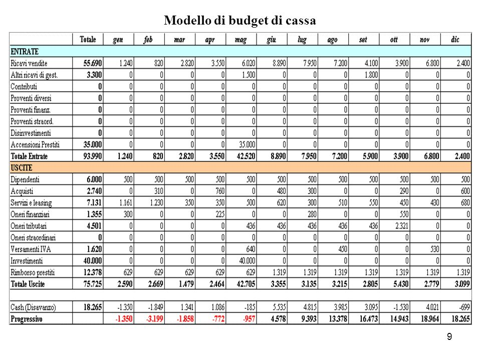 Modello di budget di cassa