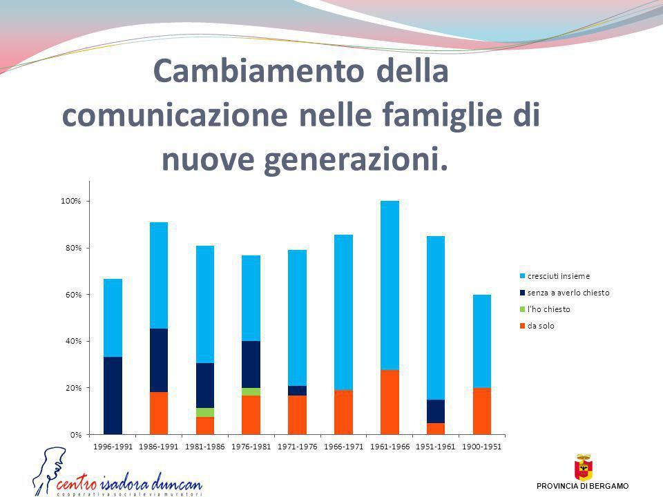 Cambiamento della comunicazione nelle famiglie di nuove generazioni.
