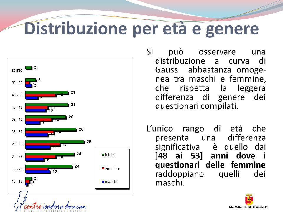 Distribuzione per età e genere