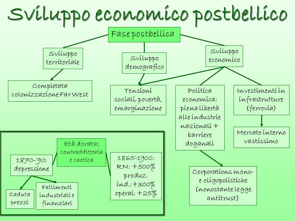 Sviluppo economico postbellico