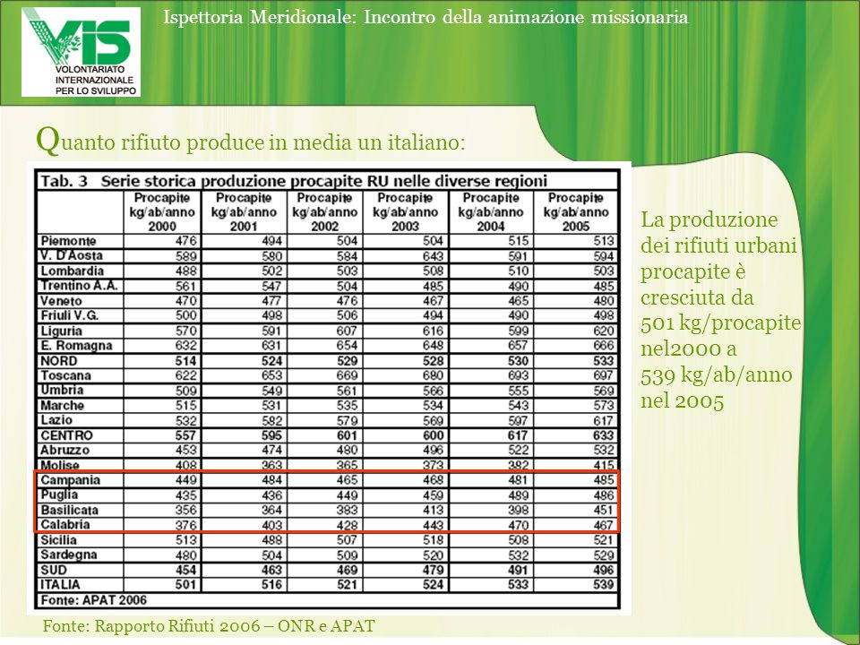 Quanto rifiuto produce in media un italiano: