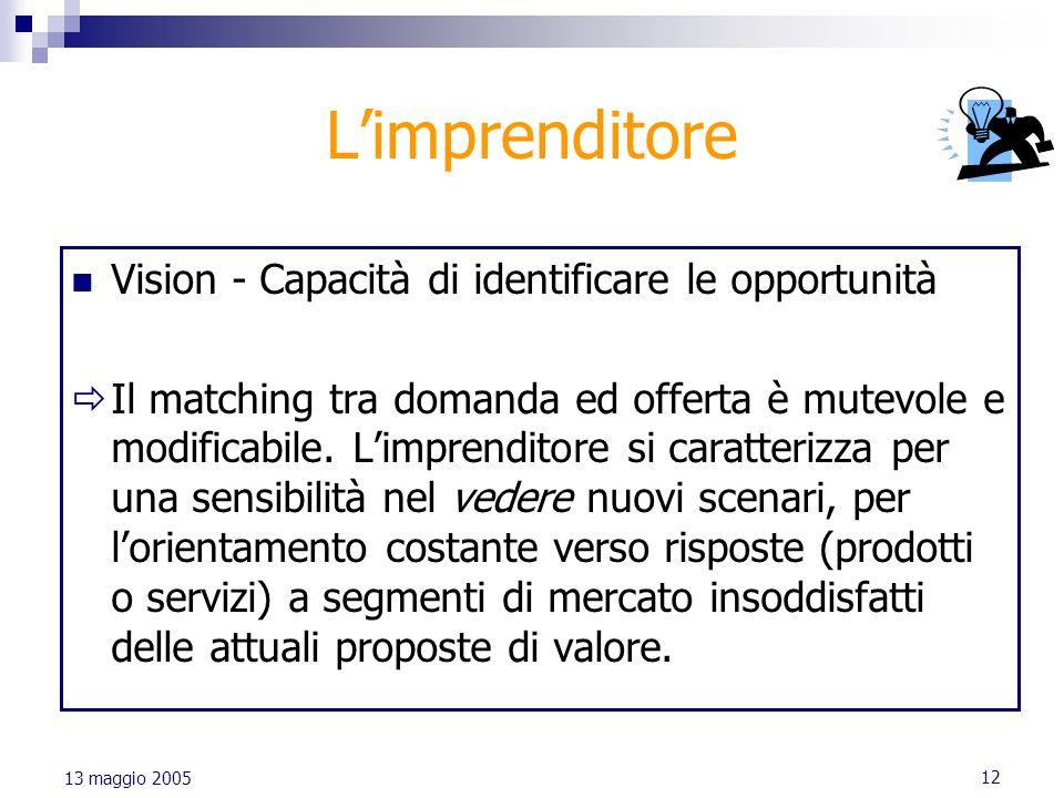 L'imprenditore Vision - Capacità di identificare le opportunità
