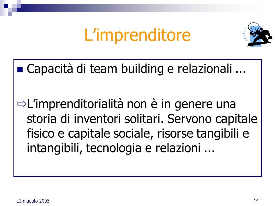 L'imprenditore Capacità di team building e relazionali ...